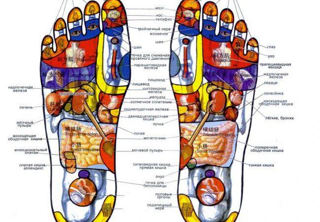 Определение точек массажа
